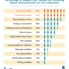 Cost Benefit of Reducing Debris on Beaches.