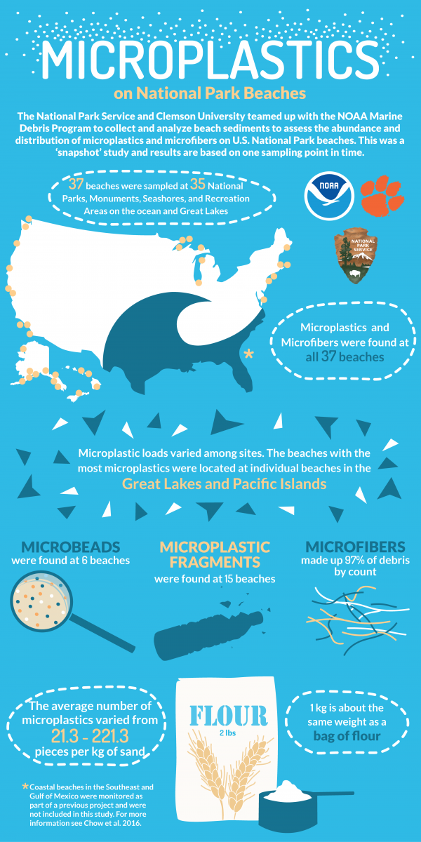 Microplastics on National Park Beaches Infographic.