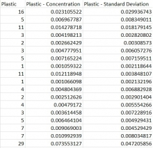 An example of the spreadsheet found in the MDMAP Data Analysis Template - Accumulation Survey document.