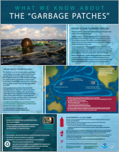 Garbage Patches Poster