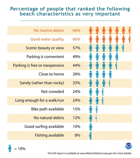 Marine debris shown as important characteristic for beach-goers.
